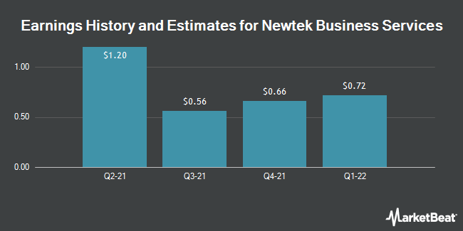 Earnings by Quarter for Newtek Business Services Corp. (NASDAQ:NEWT)