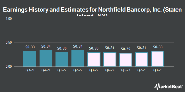 Earnings History and Estimates for Northfield Bancorp (NASDAQ:NFBK)