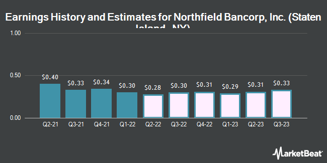 Earnings by Quarter for Northfield Bancorp (NASDAQ:NFBK)