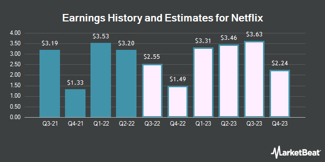 Earnings History and Estimates for Netflix (NASDAQ:NFLX)
