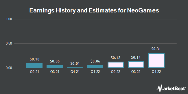 Earnings History and Estimates for NeoGames (NASDAQ:NGMS)