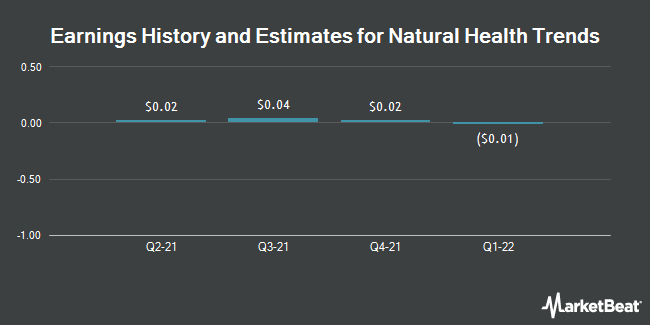 Earnings by Quarter for Natural Health Trends Corp. (NASDAQ:NHTC)
