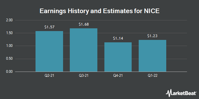 Earnings History and Estimates for Nice (NASDAQ:NICE)