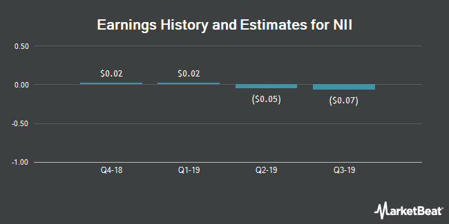 Earnings by Quarter for NII Holdings (NASDAQ:NIHD)