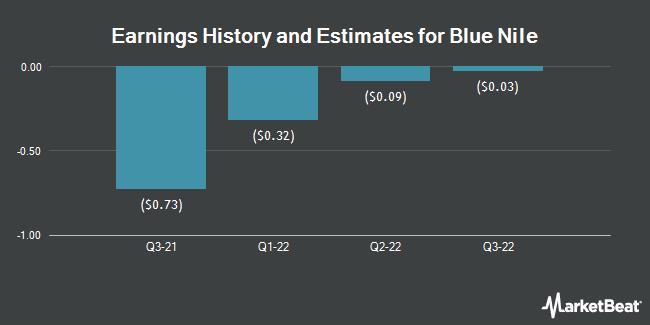 Earnings by Quarter for Blue Nile (NASDAQ:NILE)