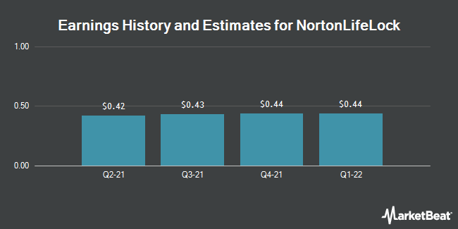 Earnings History and Estimates for NortonLifeLock (NASDAQ:NLOK)