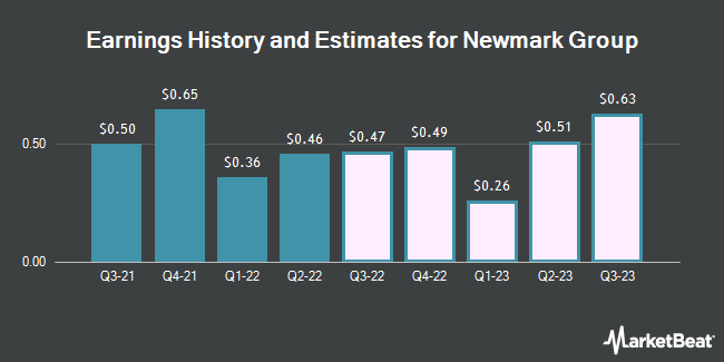 Earnings History and Estimates for Newmark Group (NASDAQ:NMRK)