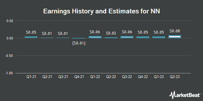Earnings History and Estimates for NN (NASDAQ:NNBR)