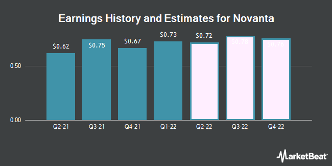 Earnings History and Estimates for Novanta (NASDAQ:NOVT)
