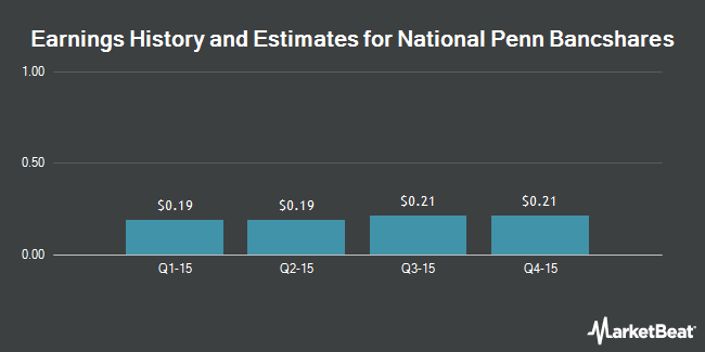 Earnings by Quarter for National Penn Bancshares (NASDAQ:NPBC)