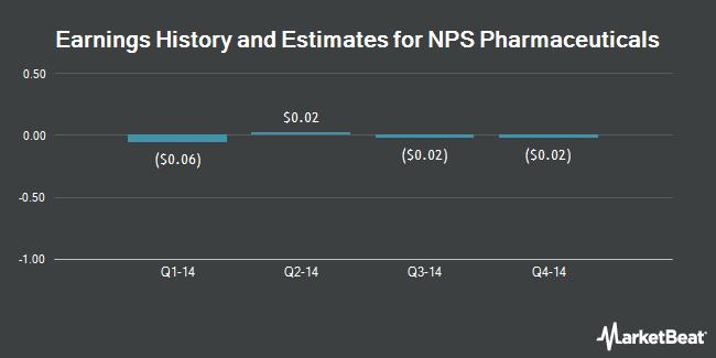Earnings by Quarter for NPS Pharmaceuticals (NASDAQ:NPSP)