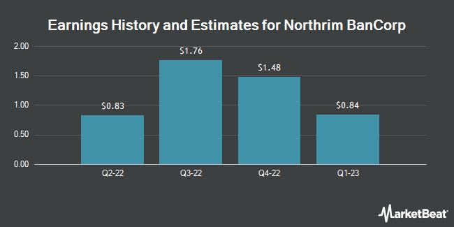 Earnings by Quarter for Northrim BanCorp (NASDAQ:NRIM)