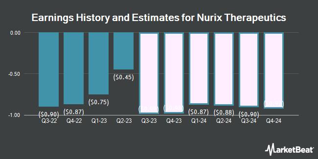 Earnings History and Estimates for Nurix Therapeutics (NASDAQ:NRIX)