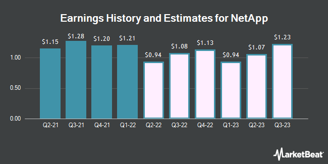 Earnings History and Estimates for NetApp (NASDAQ:NTAP)