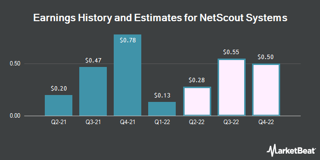 Earnings History and Estimates for NetScout Systems (NASDAQ:NTCT)