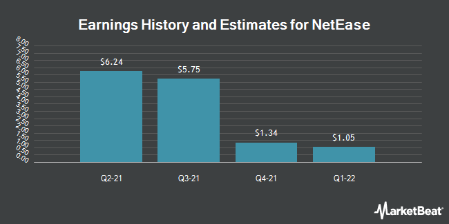 Earnings by Quarter for NetEase (NASDAQ:NTES)