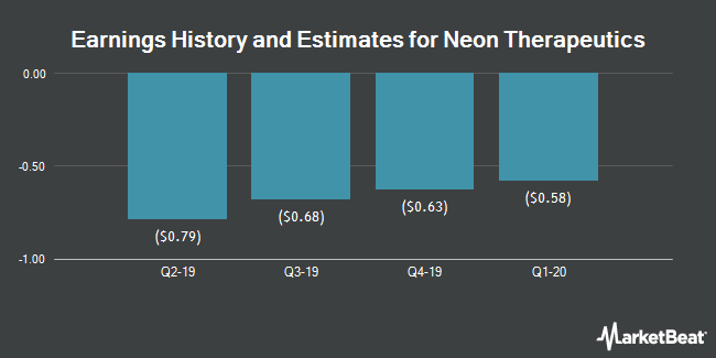 Earnings History and Estimates for Neon Therapeutics (NASDAQ:NTGN)