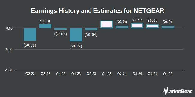 Earnings History and Estimates for NetGear (NASDAQ:NTGR)