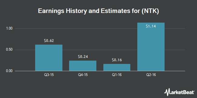 Earnings by Quarter for Nortek (NASDAQ:NTK)