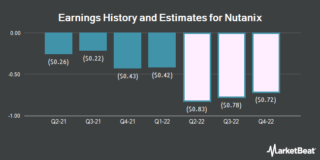 Earnings History and Estimates for Nutanix (NASDAQ:NTNX)