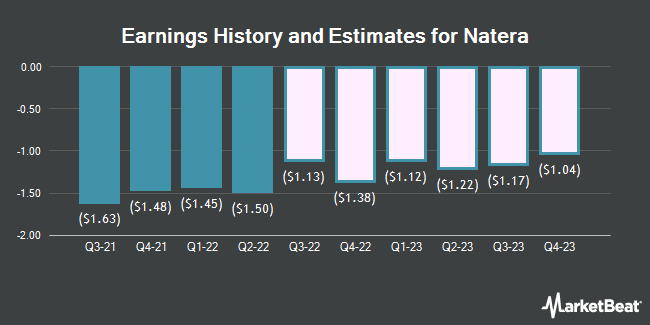 Earnings History and Estimates for Natera (NASDAQ:NTRA)