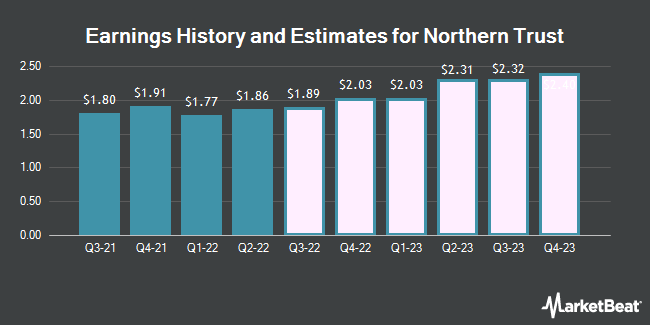 Earnings History and Estimates for Northern Trust (NASDAQ:NTRS)