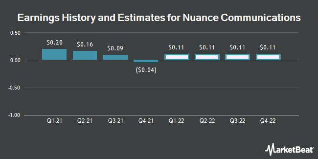 Earnings History and Estimates for Nuance Communications (NASDAQ:NUAN)