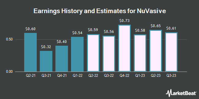 Earnings History and Estimates for NuVasive (NASDAQ:NUVA)