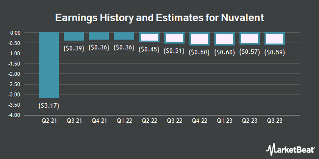 Earnings History and Estimates for Nuvalent (NASDAQ:NUVL)