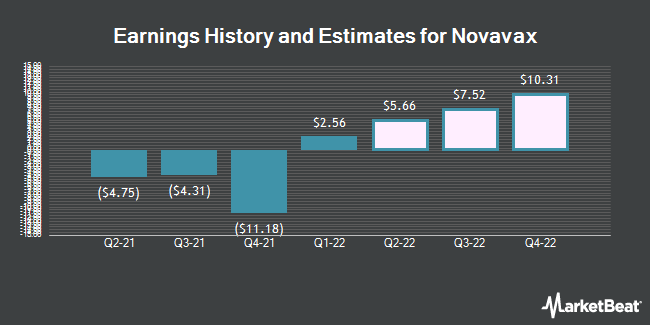 Earnings History and Estimates for Novavax (NASDAQ:NVAX)