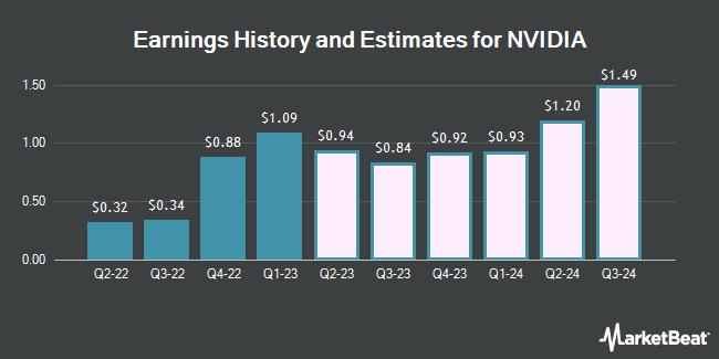 Earnings History and Estimates for NVIDIA (NASDAQ:NVDA)