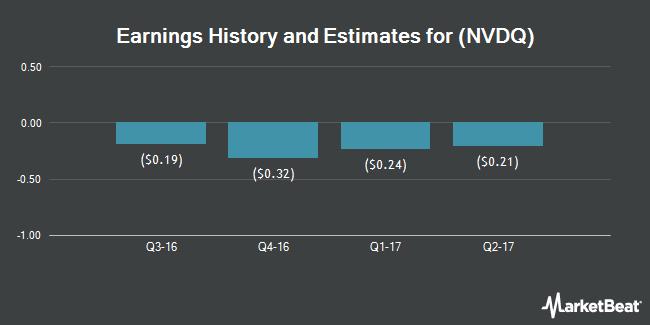 Earnings by Quarter for Novadaq Technologies (NASDAQ:NVDQ)