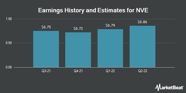 Earnings by Quarter for NVE Corp (NASDAQ:NVEC)