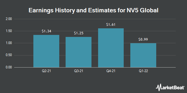 Earnings History and Estimates for NV5 Global (NASDAQ:NVEE)