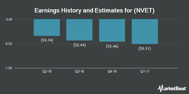 Earnings by Quarter for Nexvet Biopharma PLC (NASDAQ:NVET)