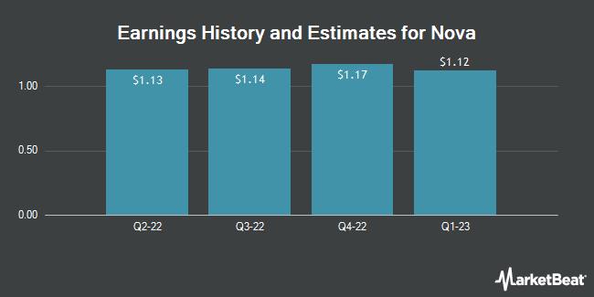 Earnings by Quarter for Nova Measuring Instruments (NASDAQ:NVMI)