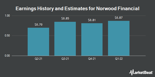 Earnings by Quarter for Norwood Financial (NASDAQ:NWFL)