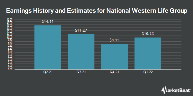 Earnings by Quarter for National Western Life Group (NASDAQ:NWLI)