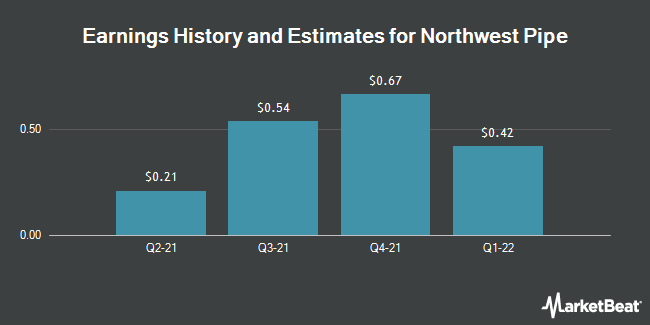 Earnings by Quarter for Northwest Pipe Company (NASDAQ:NWPX)
