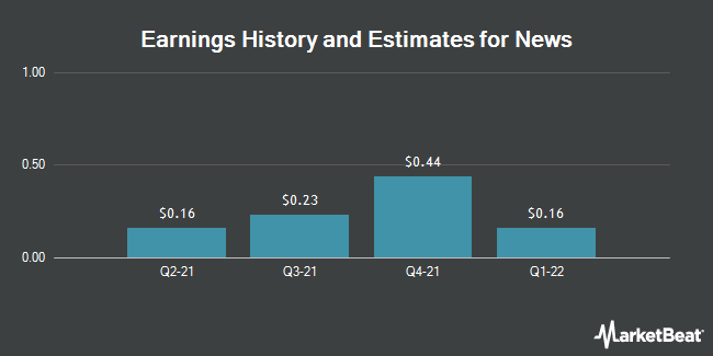 Earnings by Quarter for News Corp (NASDAQ:NWS)