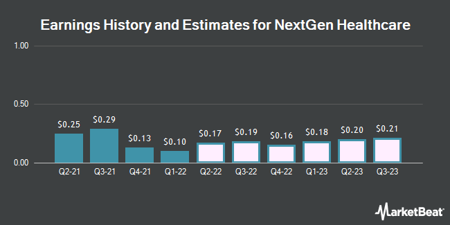Earnings History and Estimates for NextGen Healthcare (NASDAQ:NXGN)
