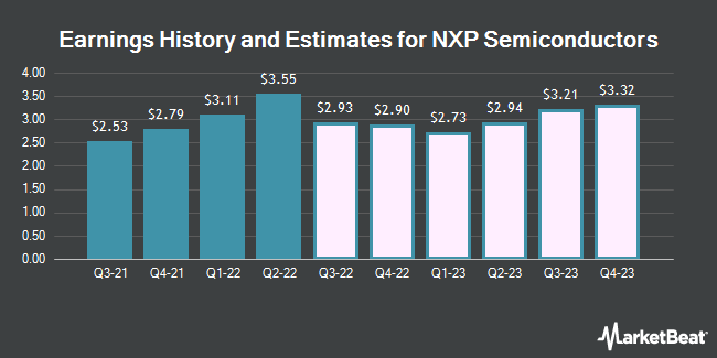 Earnings History and Estimates for NXP Semiconductors (NASDAQ:NXPI)