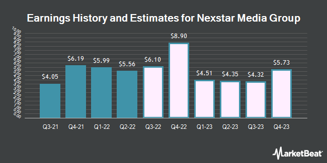 Earnings History and Estimates for Nexstar Media Group (NASDAQ:NXST)