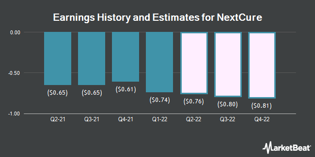 Earnings History and Estimates for NextCure (NASDAQ:NXTC)