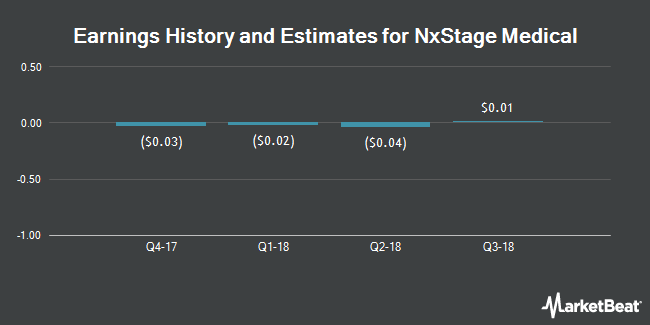 Earnings by Quarter for NxStage Medical (NASDAQ:NXTM)