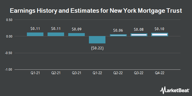 Earnings by Quarter for New York Mortgage Trust (NASDAQ:NYMT)