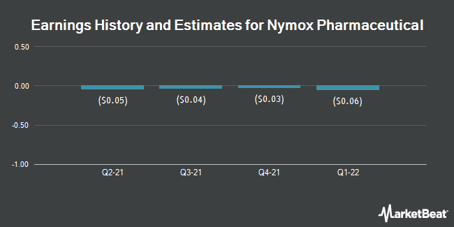 Earnings by Quarter for Nymox Pharmaceutical (NASDAQ:NYMX)