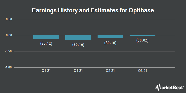 Earnings by Quarter for Optibase Ltd (NASDAQ:OBAS)