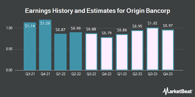 Earnings History and Estimates for Origin Bancorp (NASDAQ:OBNK)