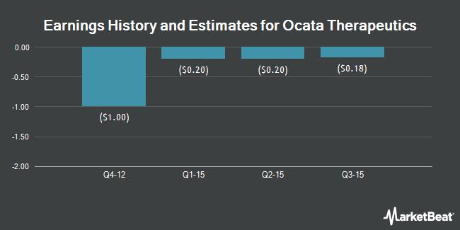 Earnings by Quarter for Ocata Therapeutics (NASDAQ:OCAT)